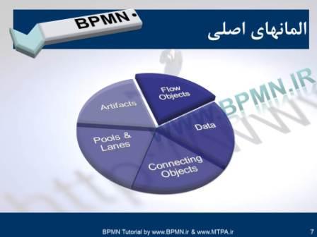BPMN2-class-MainElements01