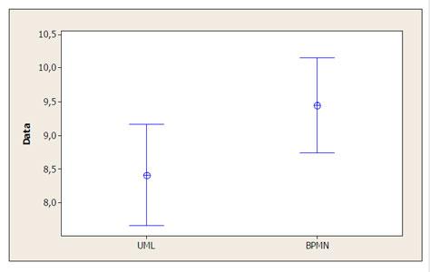 مقایسه درک مدل های BPMN و UML