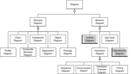 متا مدل UML